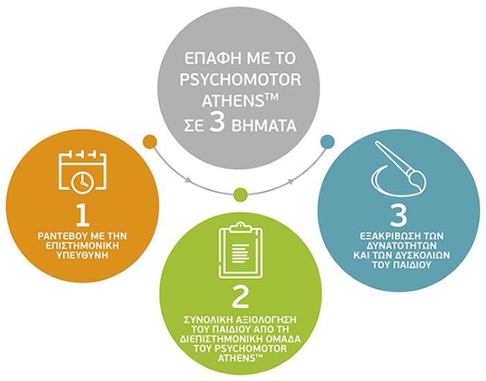Psychomotor_360 Steps
