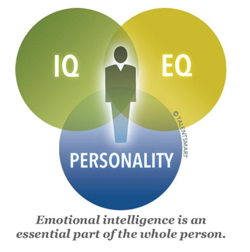 Συναισθηματική νοημοσύνη-2