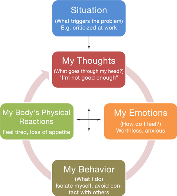 Cognitive_Behavioral_Therapy_CBT_01